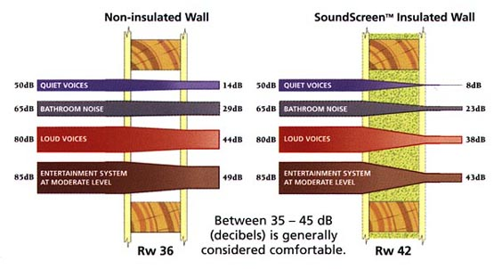 Sound Barrier Insulation For Walls : Sound insulation just rite